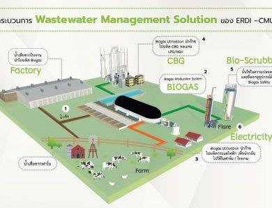 ERDICMU Waste water Management Solution         การจัดการ น้ำเสียหรือของเสีย