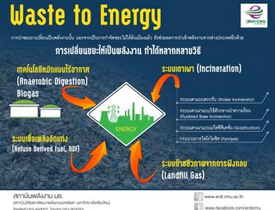 Waste to Energy : การเปลี่ยนขยะให้เป็นพลังงาน ทำได้หลากหลายวิธี