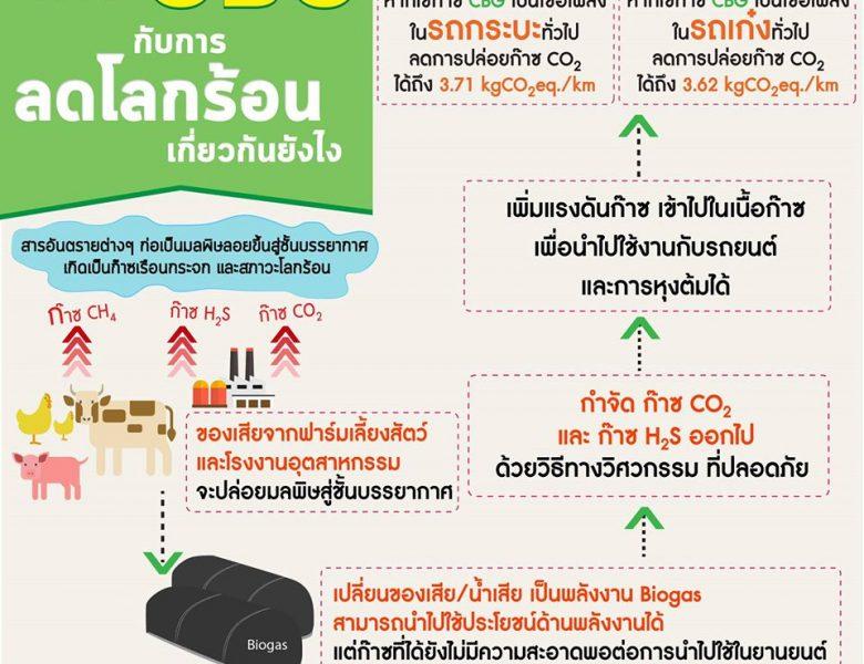 SDG13 แก้ปัญหาโลกร้อนกับก๊าซCBG