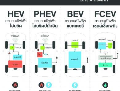 ทำความรู้จักยานยนต์ไฟฟ้า         4 ประเภท