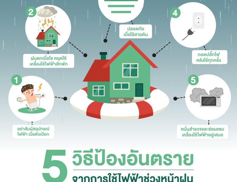 5 วิธี หลีกเลี่ยงและป้องกันความเสี่ยงจากการใช้ไฟฟ้าและอุปกรณ์ในหน้าฝน