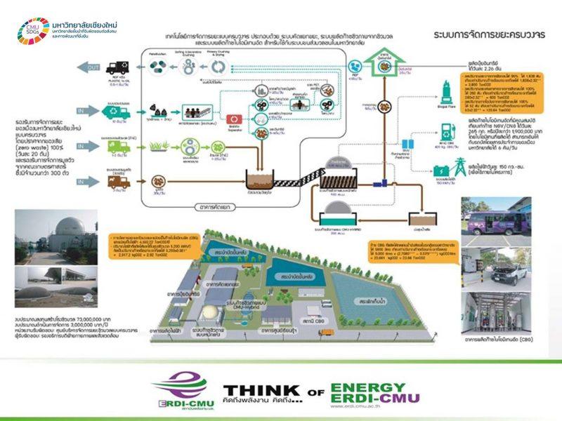 พลังงานไฟฟ้าและพลังงานทดแทนจากขยะ