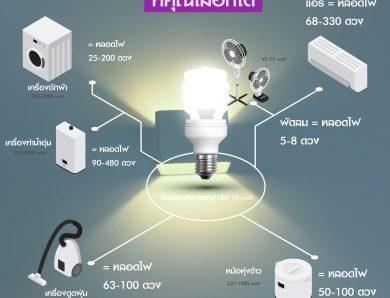 เปรียบเทียบเครื่องใช้ไฟฟ้ากับการเปิดหลอดไฟ LED