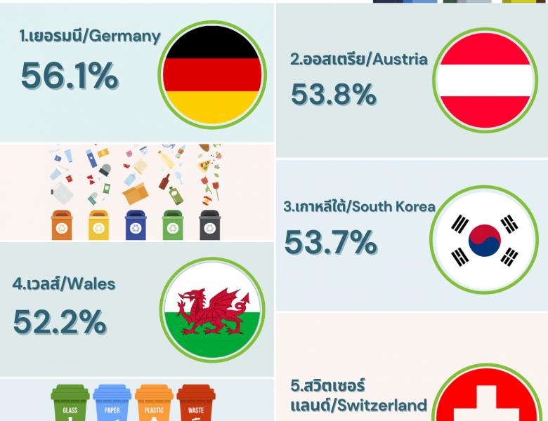 5 ประเทศต้นแบบที่มีการรีไซเคิลขยะมากที่สุดในโลก
