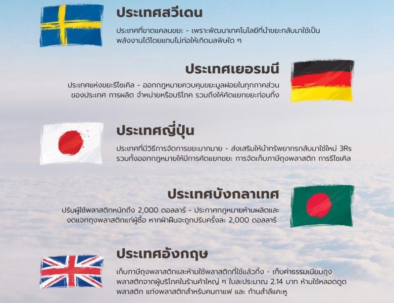 6 ประเทศตัวอย่าง กับวิธีการจัดการปัญหาพลาสติกล้นเมือง