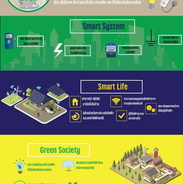 สมาร์ทกริด (Smart Grid) หรือโครงข่ายไฟฟ้าอัจฉริยะ