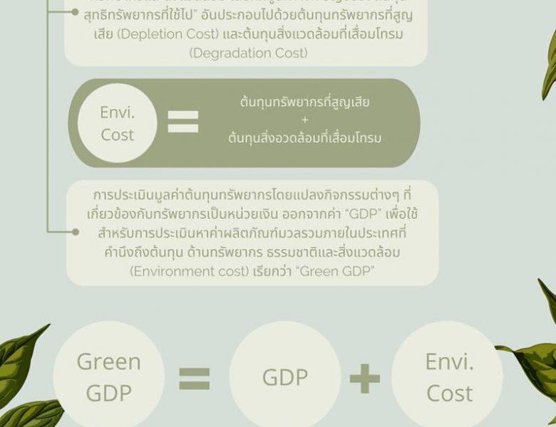 ผลิตภัณฑ์มวลรวมสีเขียว
