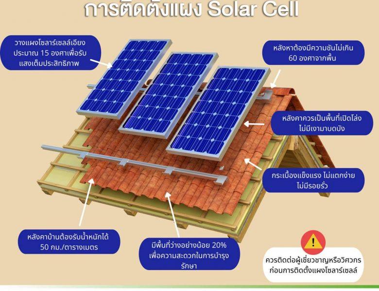 หลังคาบ้านที่เหมาะในการติดตั้งแผง Solar Cell
