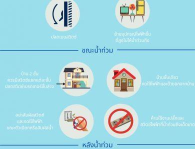 ใช้ไฟฟ้าให้ปลอดภัยในภาวะน้ำท่วม